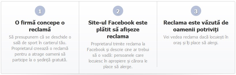 Cum functioneaza publicitatea pe Facebook